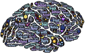Mindfulness word map in the shape of a brain